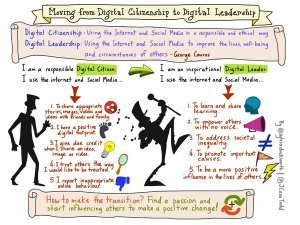 DigitalLeadership